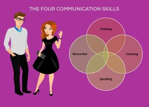 the-four-communication-skills